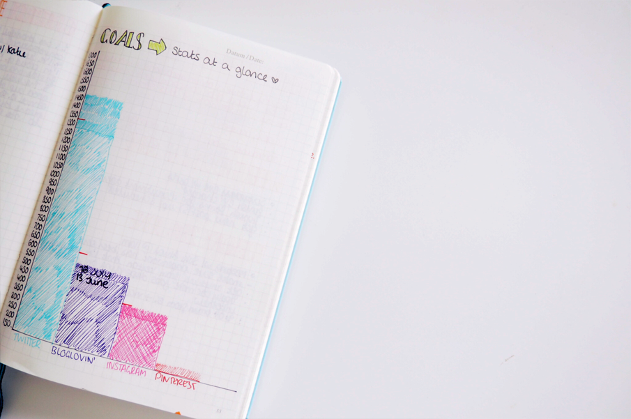 Blogger's Guide To Bullet Journalling - lazythoughts.co.uk