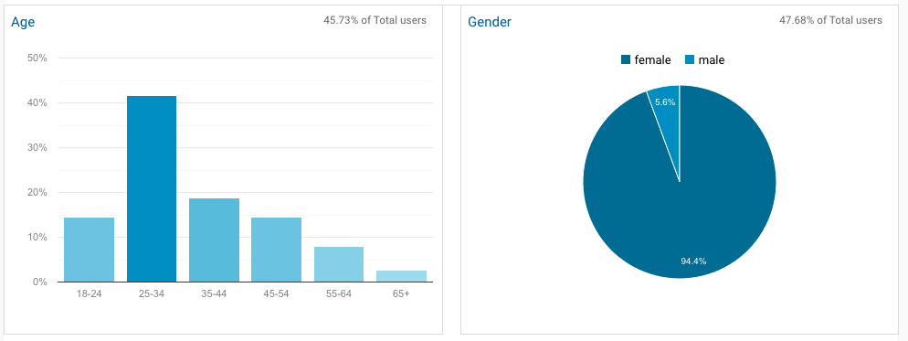 A bar and pie chart showing the user demographics of this blog.